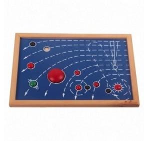 Carte du système solaire...