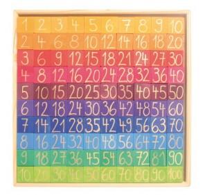 Table arithmétique colorée